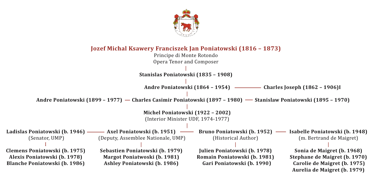 Poniatowski Family Tree-2